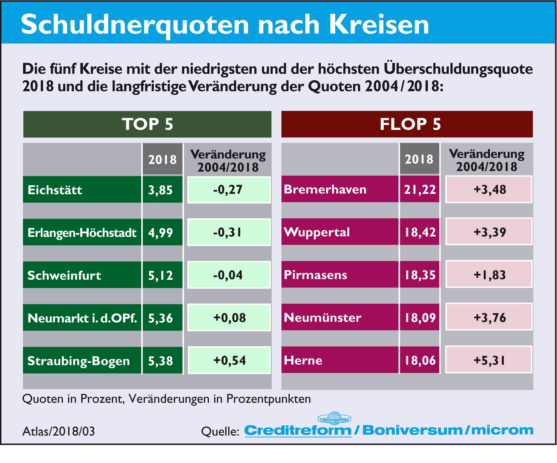 3. Schuldnerquoten nach Kreisen 350dpi