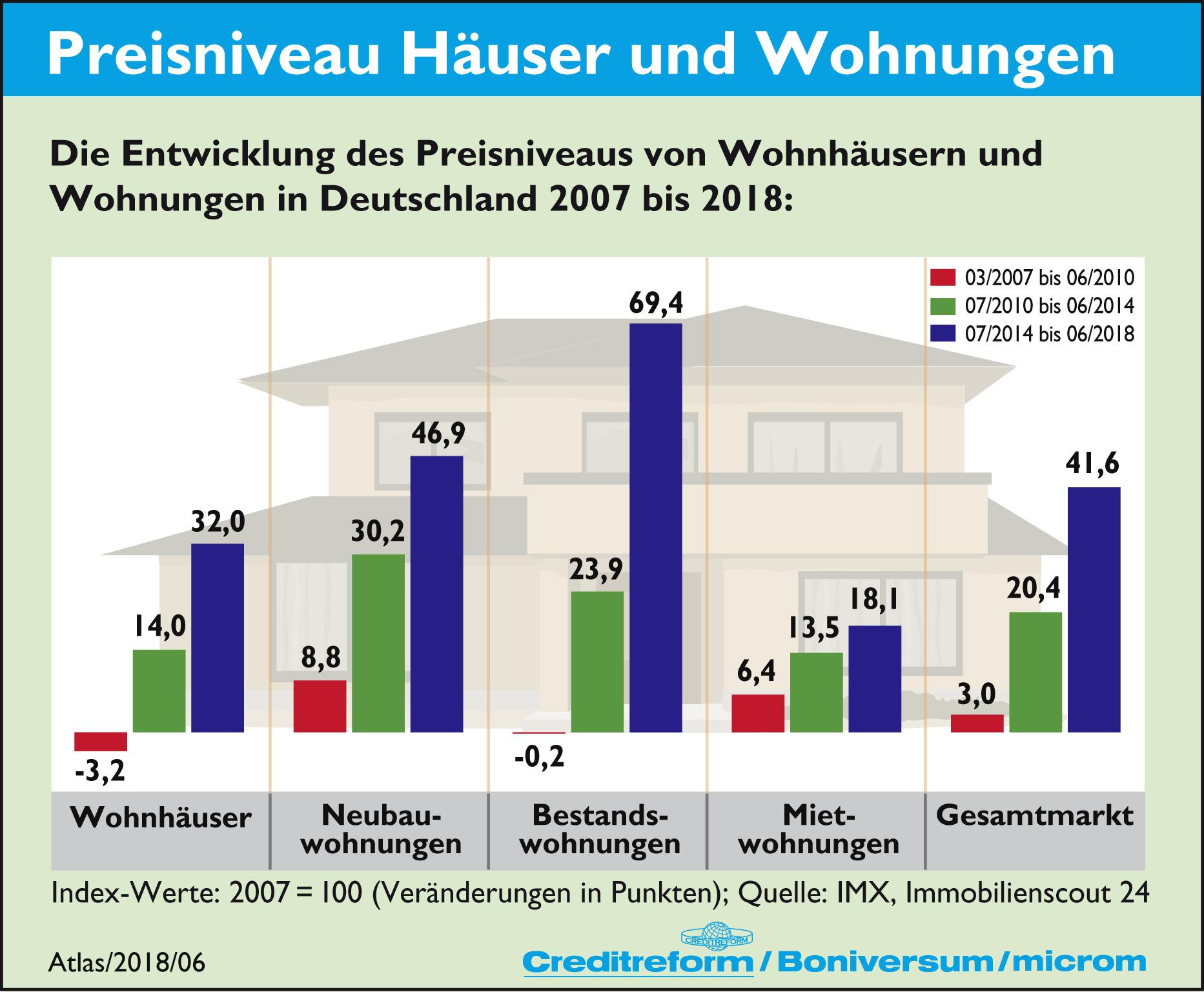 6. Preisniveau Häuser und Wohnungen 350dpi